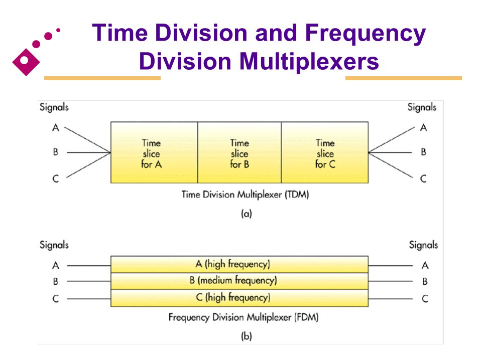 Time Division and Frequency Division Multiplexers