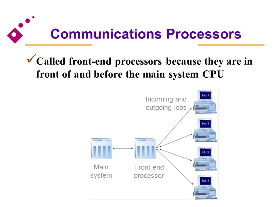 Communications Processors