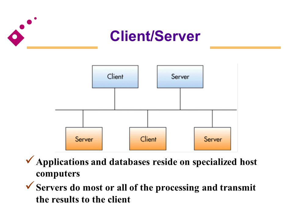 Client/Server Fig 6.22. Applications and databases reside on specialized host computers.