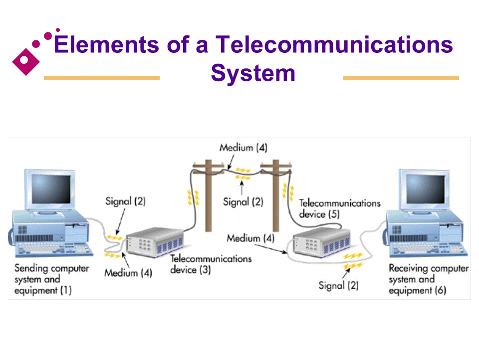 Elements of a Telecommunications System