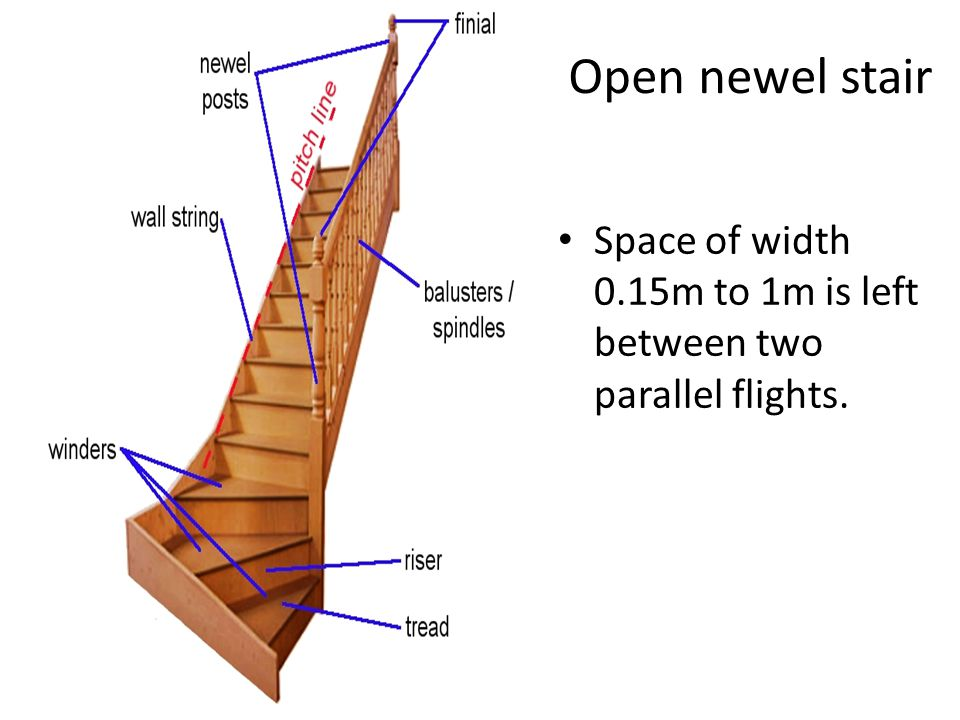 Open newel stair Space of width 0.15m to 1m is left between two parallel flights.