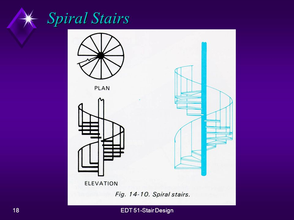 Spiral Stairs EDT 51-Stair Design