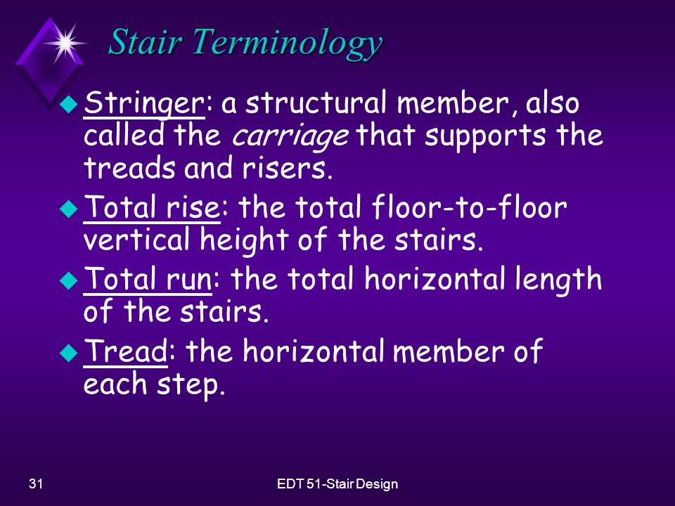 Stair Terminology Stringer: a structural member, also called the carriage that supports the treads and risers.