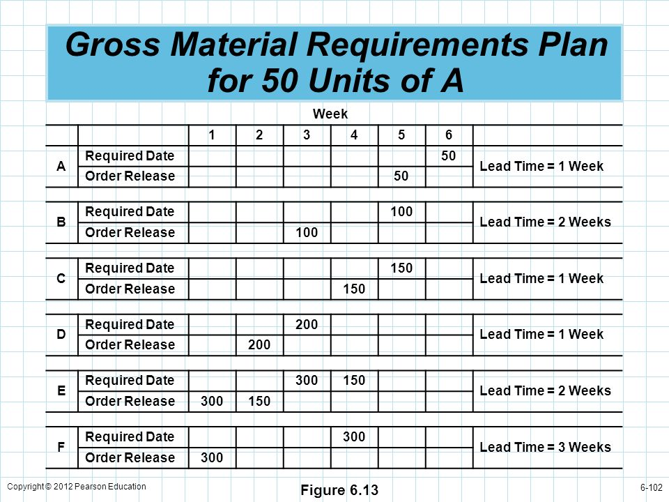 Gross Material Requirements Plan for 50 Units of A