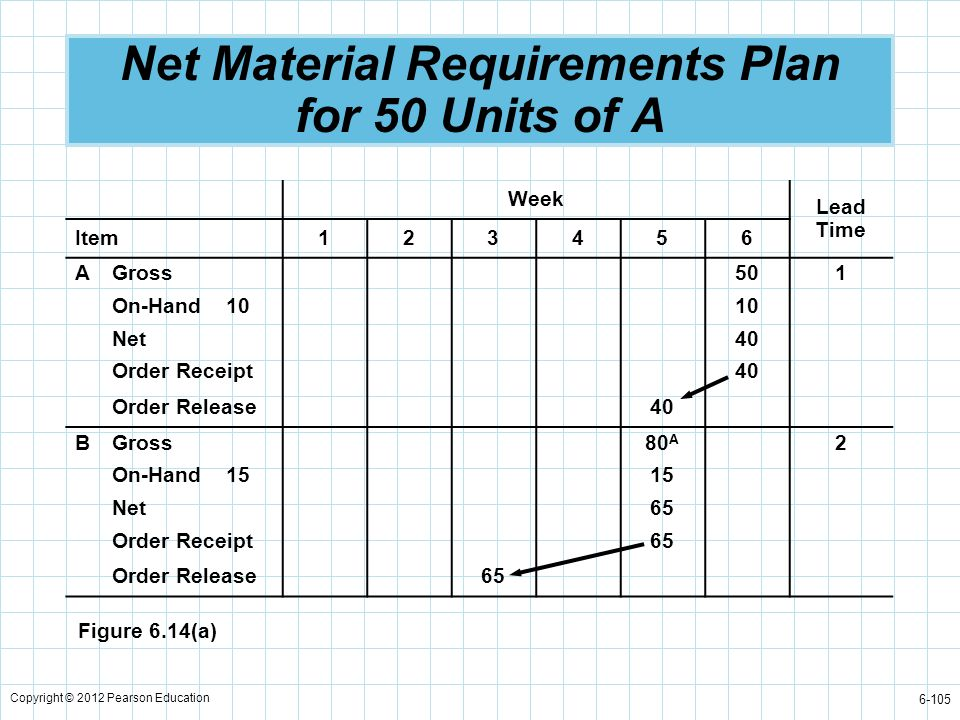 Net Material Requirements Plan for 50 Units of A