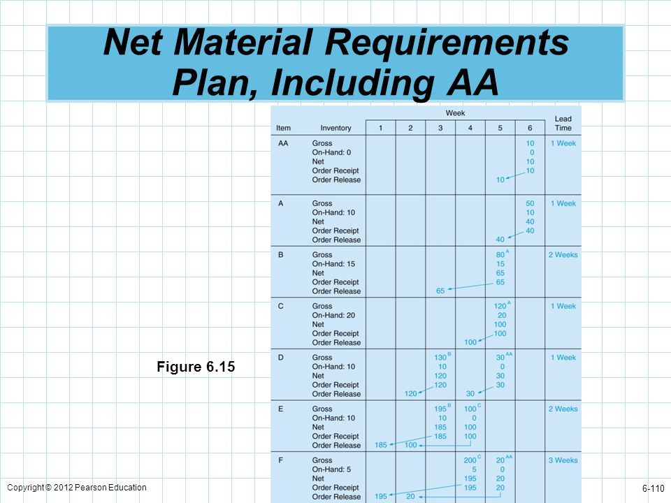 Net Material Requirements Plan, Including AA