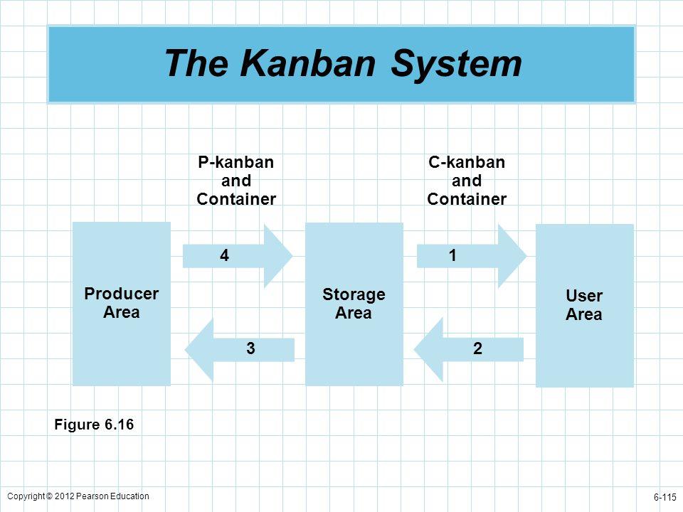 P-kanban and Container C-kanban and Container