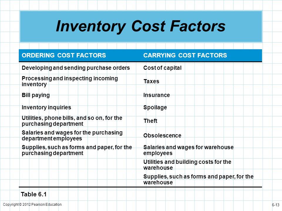 Inventory Cost Factors