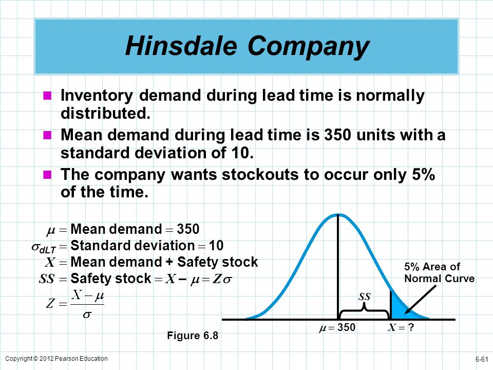 Hinsdale Company Inventory demand during lead time is normally distributed.