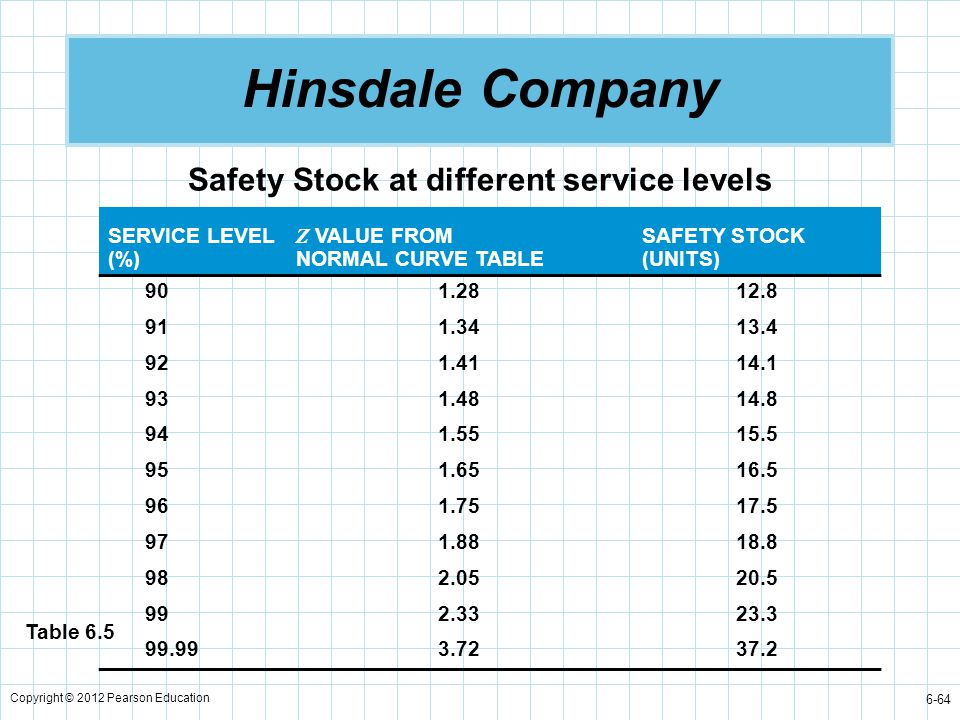 Safety Stock at different service levels