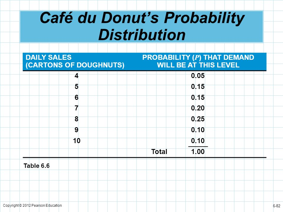 Café du Donut's Probability Distribution