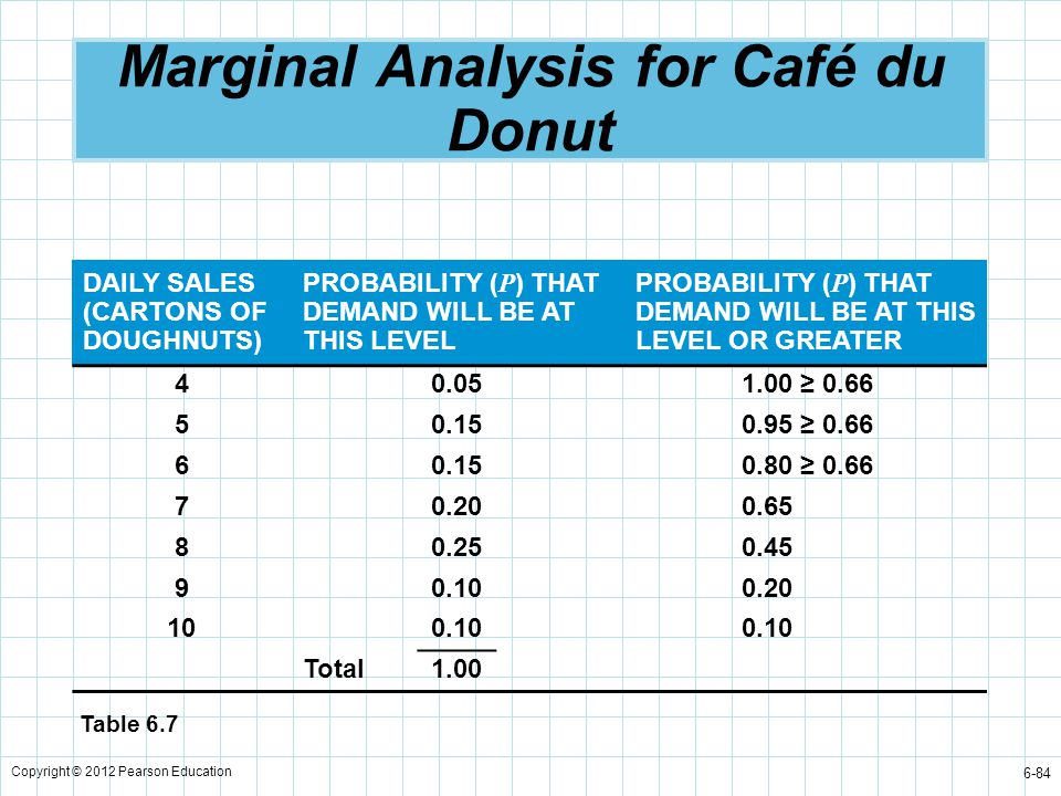 Marginal Analysis for Café du Donut