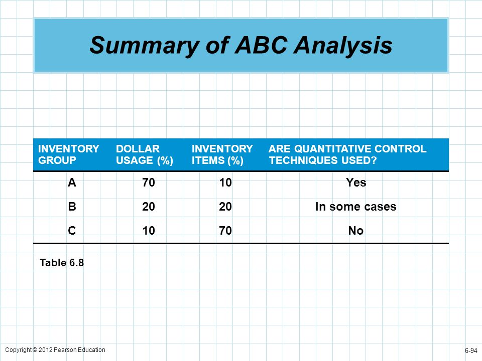 Summary of ABC Analysis