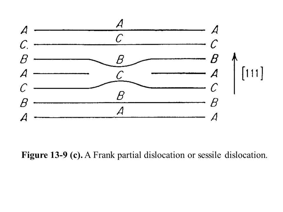 Figure 13-9 (c). A Frank partial dislocation or sessile dislocation.