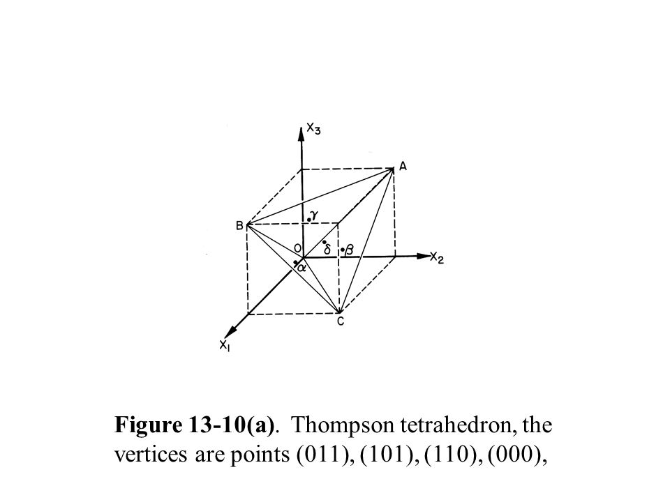Figure 13-10(a). Thompson tetrahedron, the vertices are points (011), (101), (110), (000),
