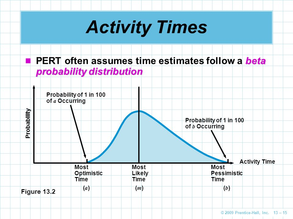 Activity Times PERT often assumes time estimates follow a beta probability distribution. Probability.