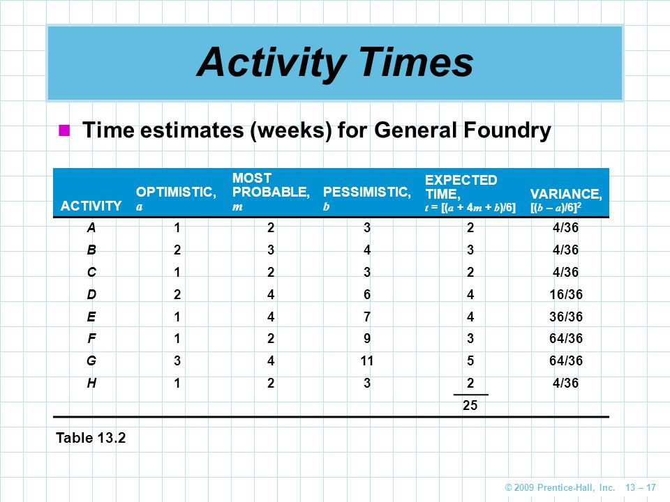 Activity Times Time estimates (weeks) for General Foundry Table 13.2