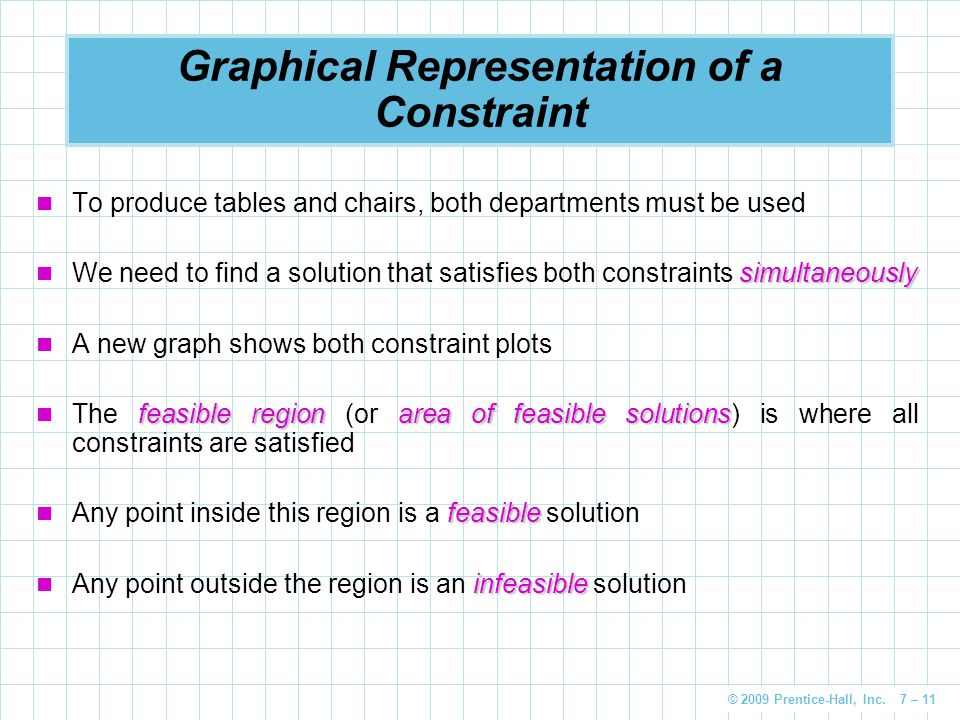 Graphical Representation of a Constraint