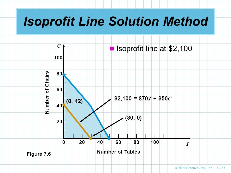 Isoprofit Line Solution Method