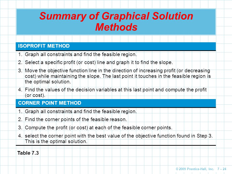 Summary of Graphical Solution Methods