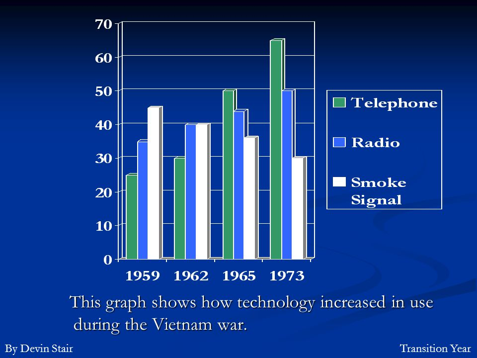 This graph shows how technology increased in use during the Vietnam war.