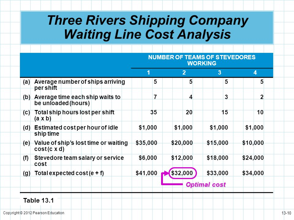Three Rivers Shipping Company Waiting Line Cost Analysis