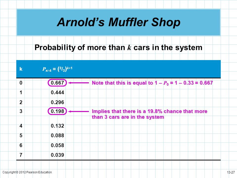 Probability of more than k cars in the system