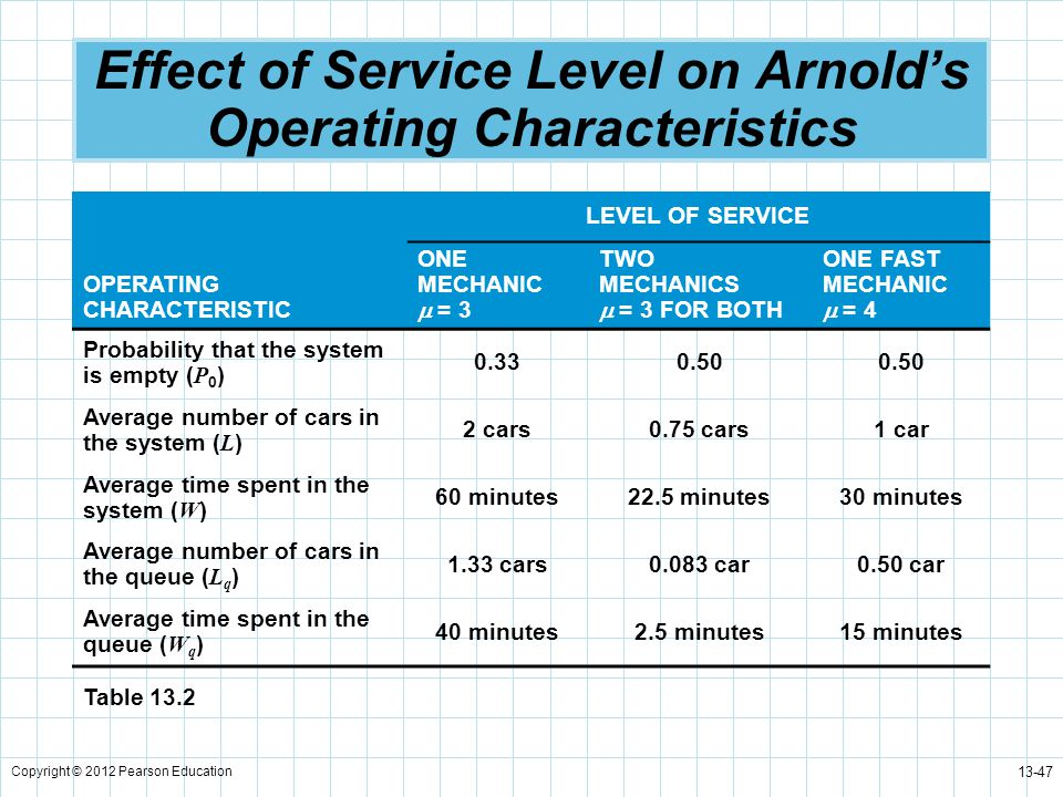 Effect of Service Level on Arnold's Operating Characteristics