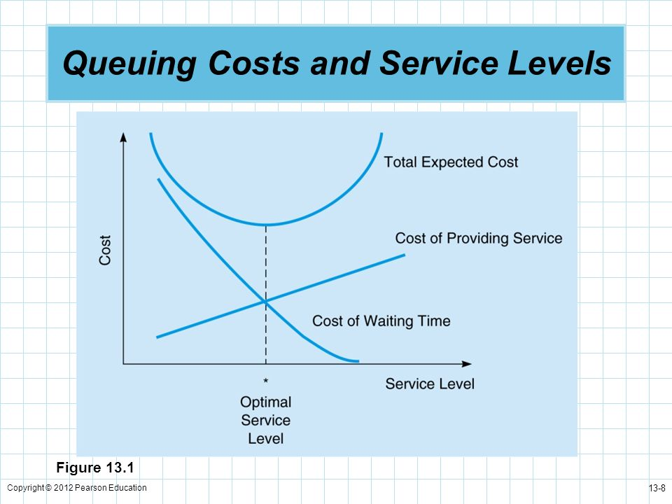 Queuing Costs and Service Levels