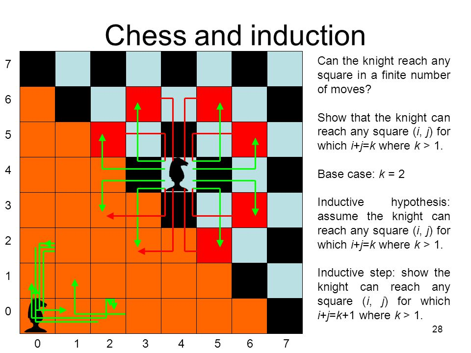 Chess and induction 7. 6. 5. 4. 3. 2. 1. Can the knight reach any square in a finite number of moves