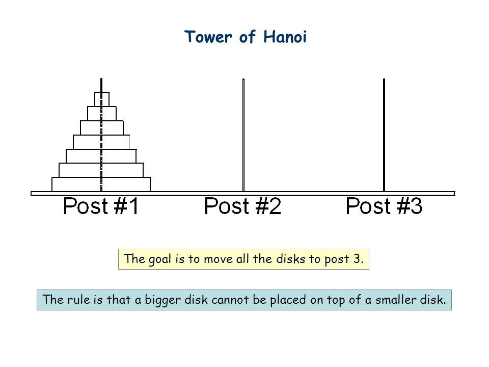Tower of Hanoi The goal is to move all the disks to post 3.