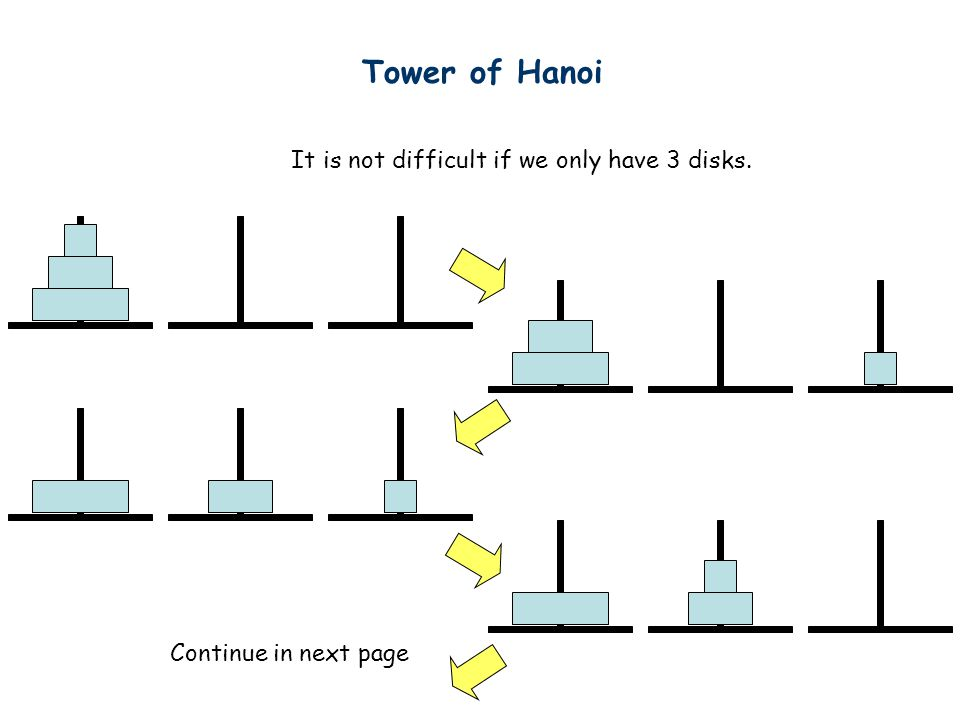 Tower of Hanoi It is not difficult if we only have 3 disks.