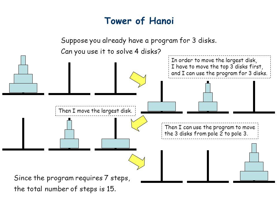 Tower of Hanoi Suppose you already have a program for 3 disks.