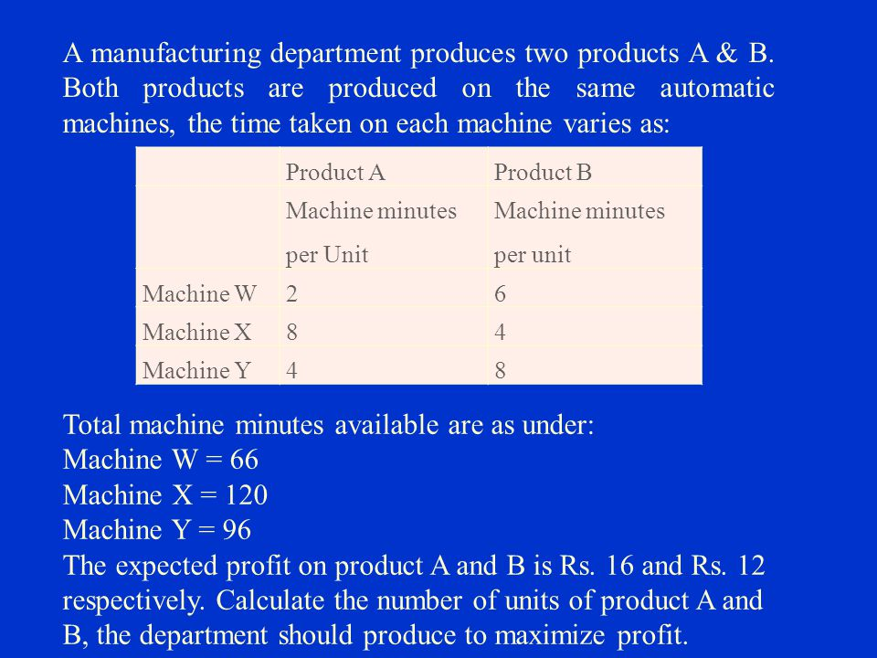 Total machine minutes available are as under: Machine W = 66