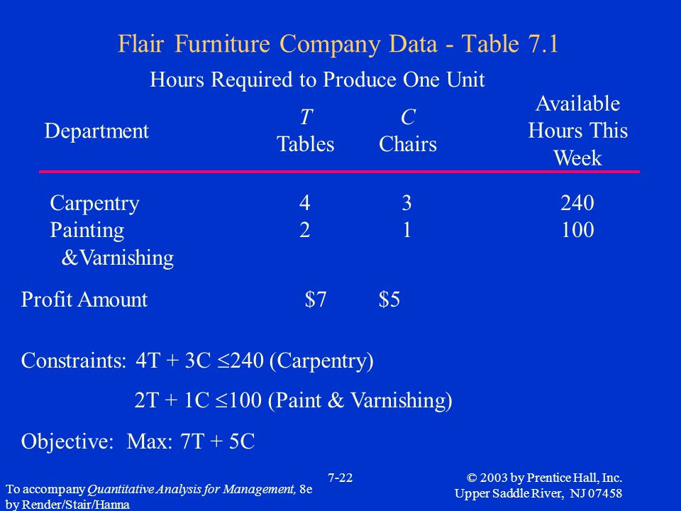 Flair Furniture Company Data - Table 7.1