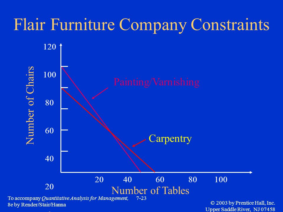 Flair Furniture Company Constraints