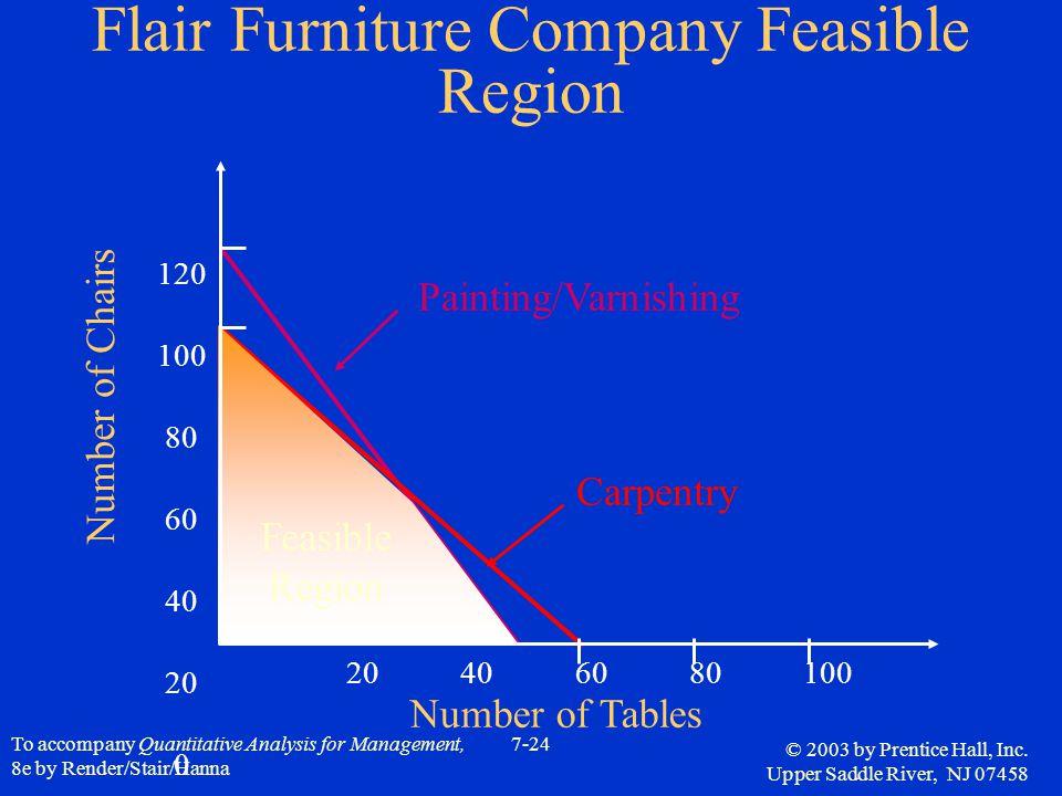 Flair Furniture Company Feasible Region