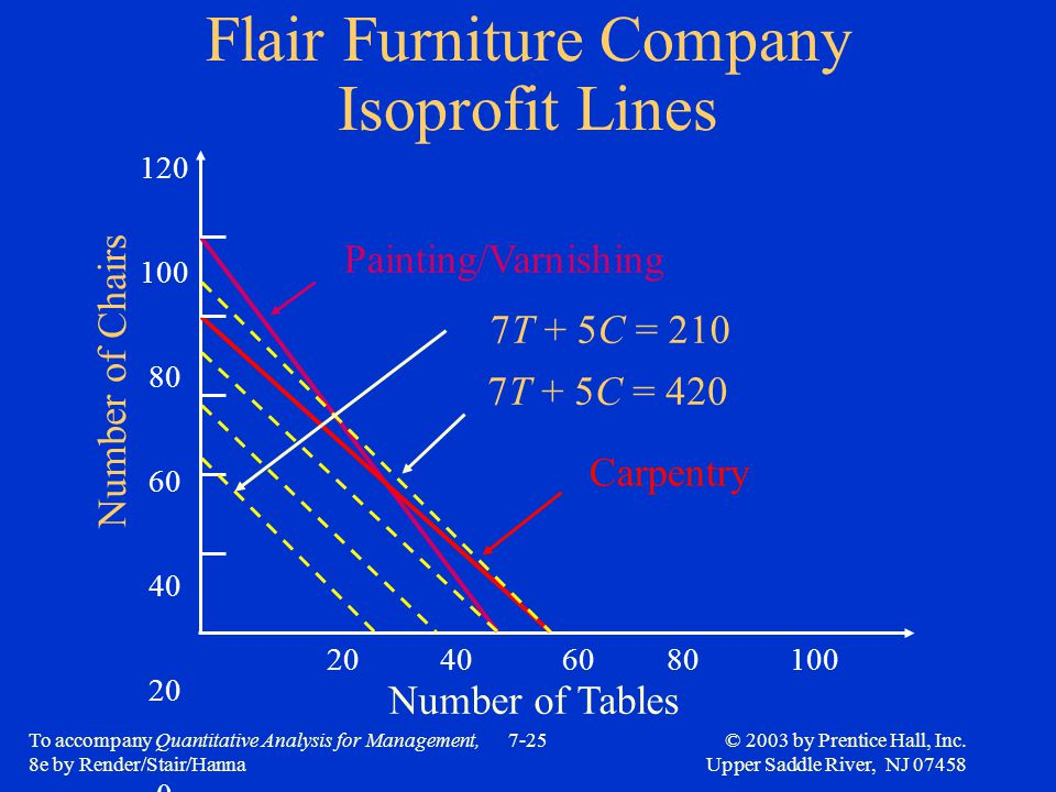 Flair Furniture Company Isoprofit Lines