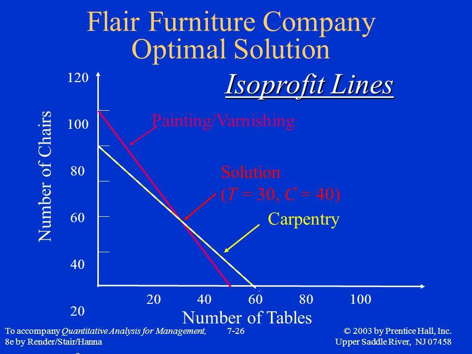 Flair Furniture Company Optimal Solution