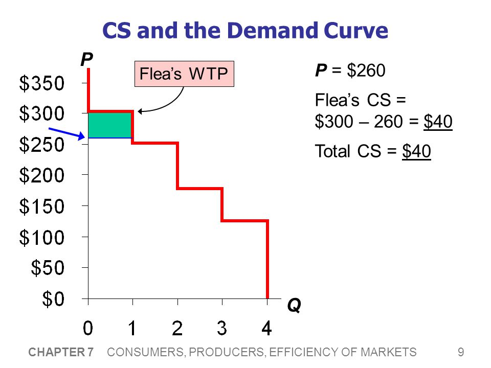 CS and the Demand Curve P Q Instead, suppose P = $220