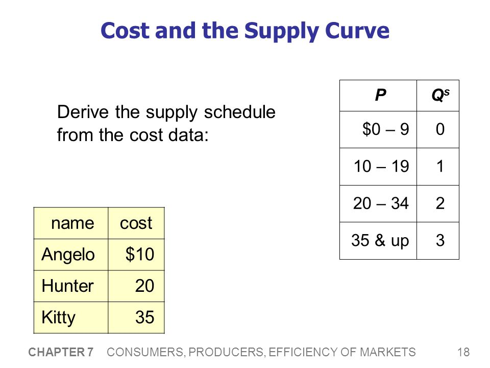 Cost and the Supply Curve