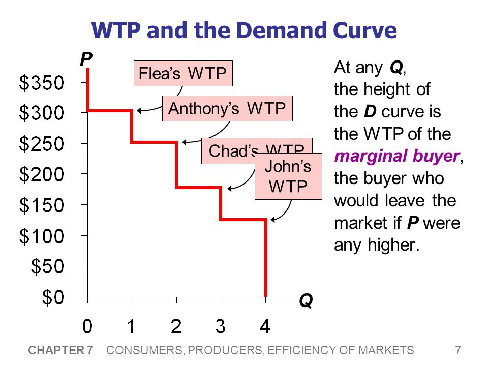 Consumer Surplus (CS) CS = WTP – P