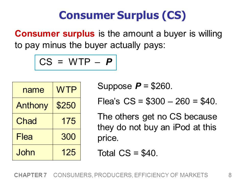 CS and the Demand Curve P Q P = $260 Flea's CS = $300 – 260 = $40