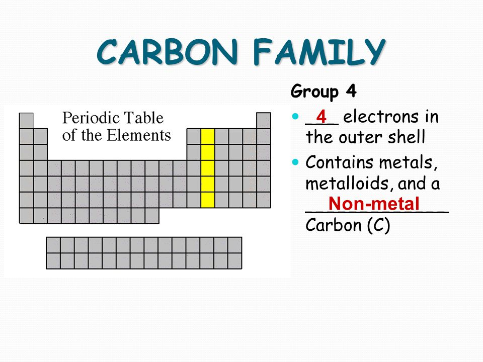CARBON FAMILY 4 Non-metal Group 4 ___ electrons in the outer shell