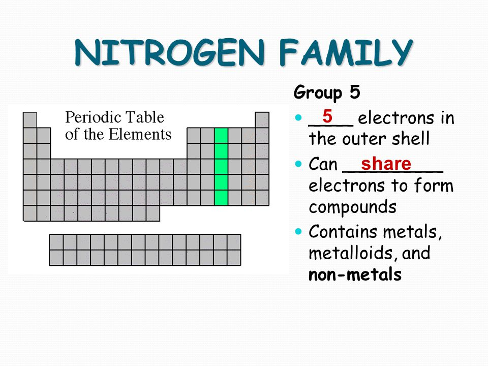 NITROGEN FAMILY 5 share Group 5 ____ electrons in the outer shell