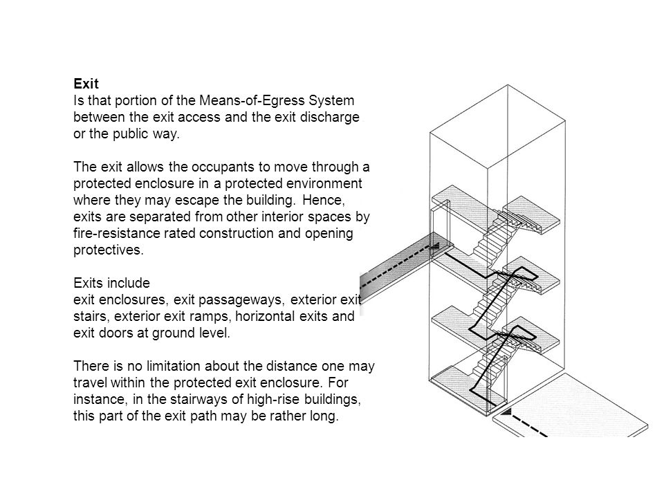 Exit Is that portion of the Means-of-Egress System between the exit access and the exit discharge or the public way.