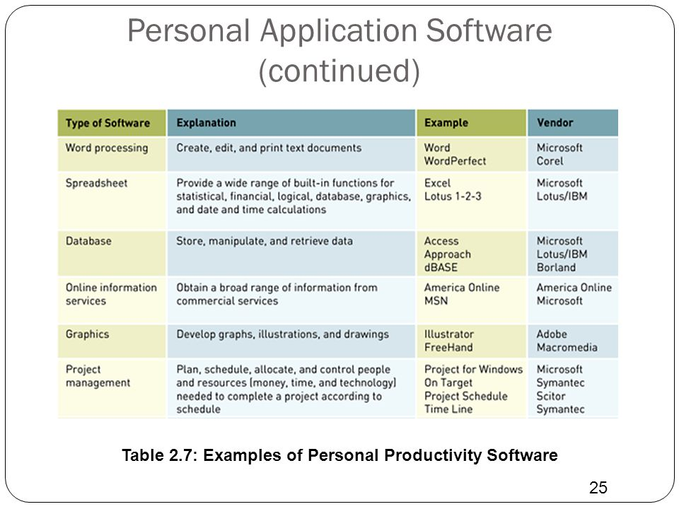 Personal Application Software (continued)