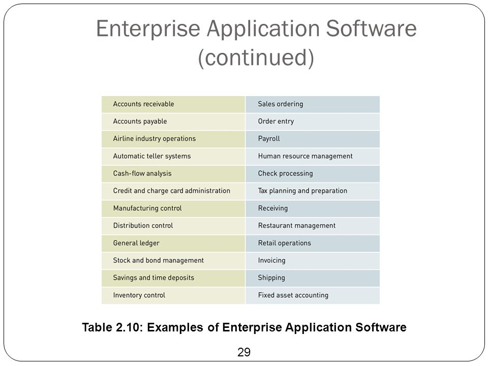 Enterprise Application Software (continued)
