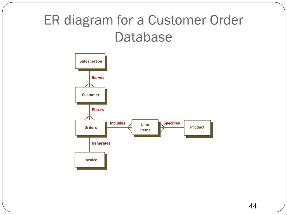 ER diagram for a Customer Order Database