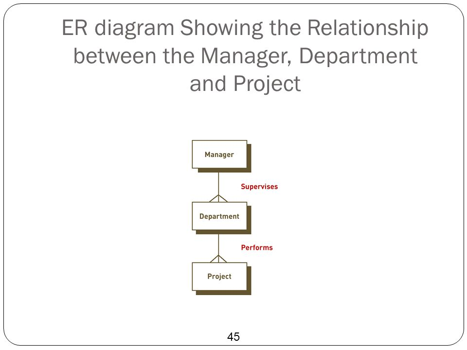 ER diagram Showing the Relationship between the Manager, Department and Project